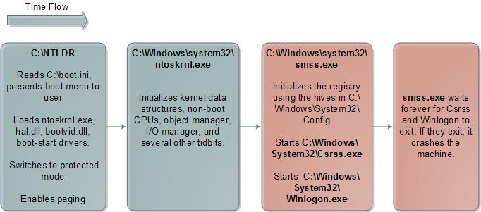 Inicialização do kernel no Windows