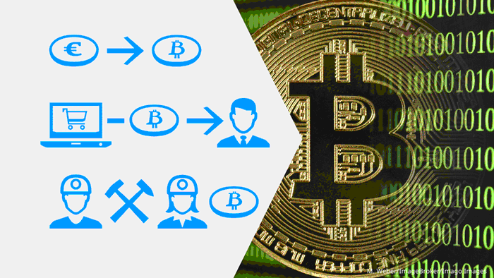 A picture showing the three ways to acquire Bitcoin — in exchange for normal fiat currency like euros or dollars, secondly through accepting it for payments, and finally, through Bitcoin mining
