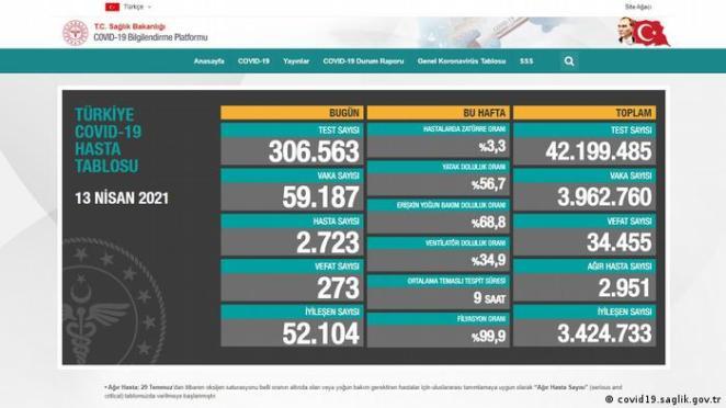 Screenshot der Website Türkisch Gesundheit Ministerium