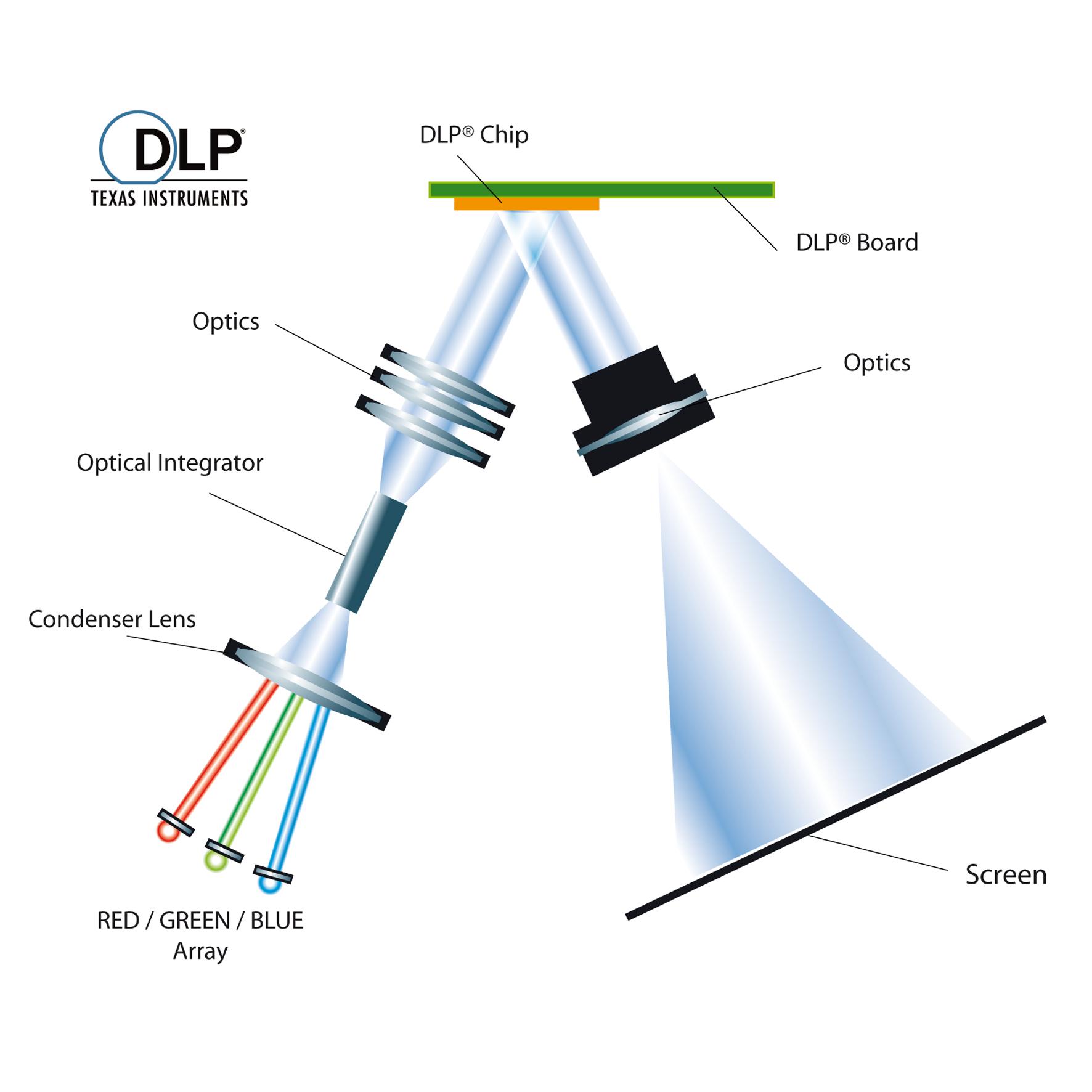 Designing MEMS Based DLP Pico Projectors