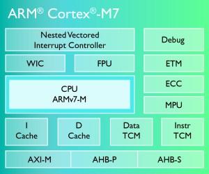 ARM redesigns CortexM processor for video