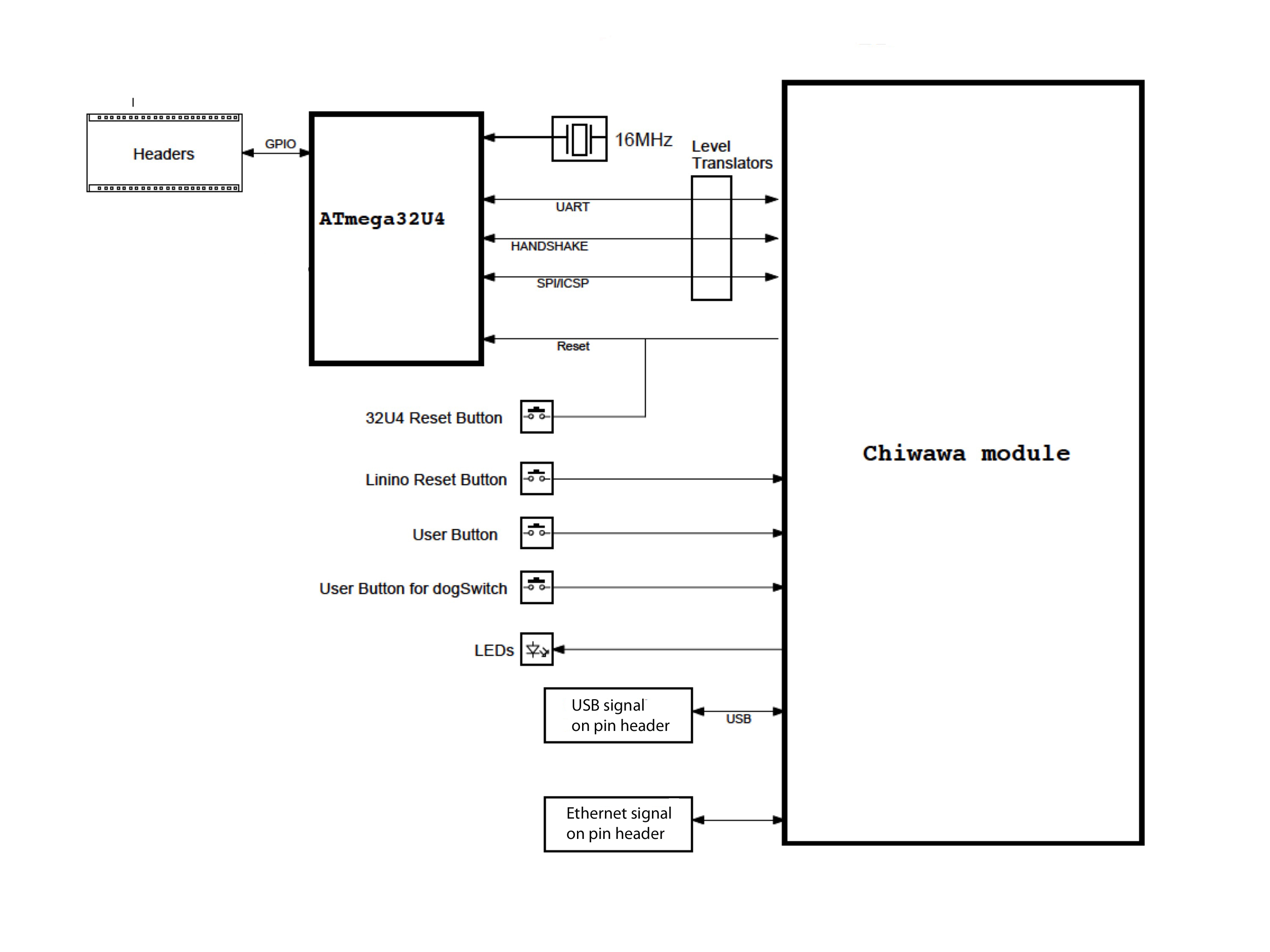 Flash Memory Block Diagram