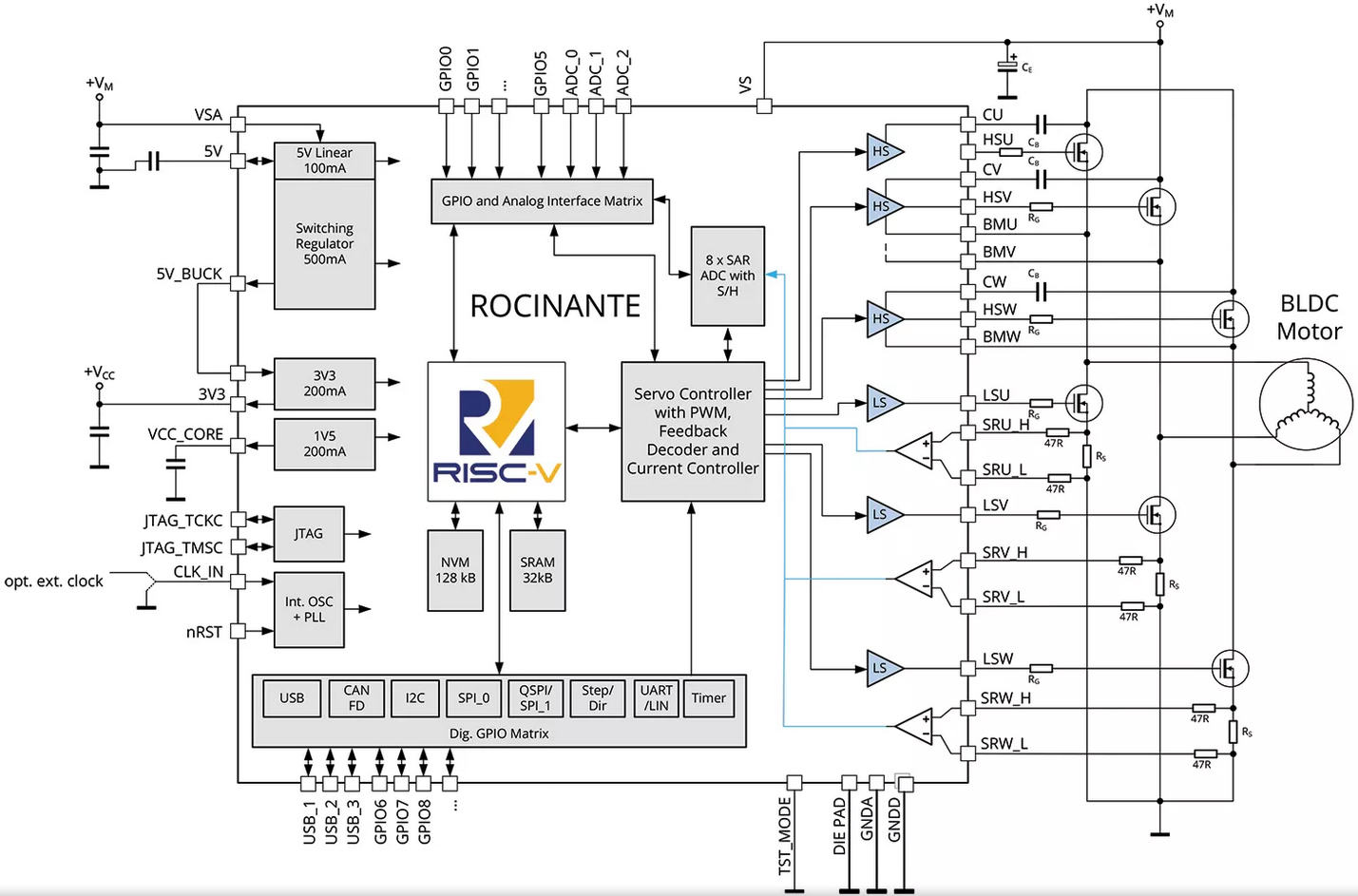 Embedded World Trinamic Chooses Risc V For Intelligent
