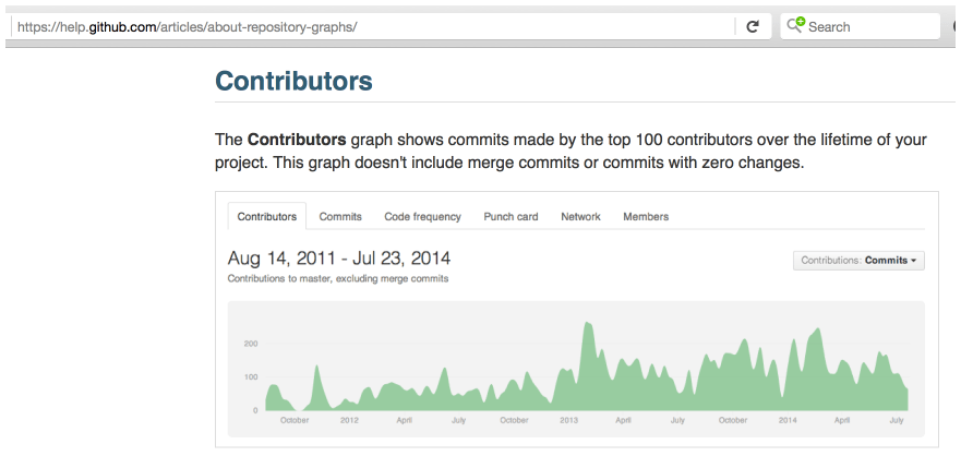 What about a project's contributors as a reflection of popularity?