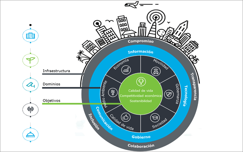 Figura 1. Modelo Estratégico Global de Smart City de Deloitte.