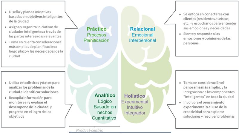 Figura 3. Ámbitos de trabajo para el desarrollo de una organización municipal Smart.
