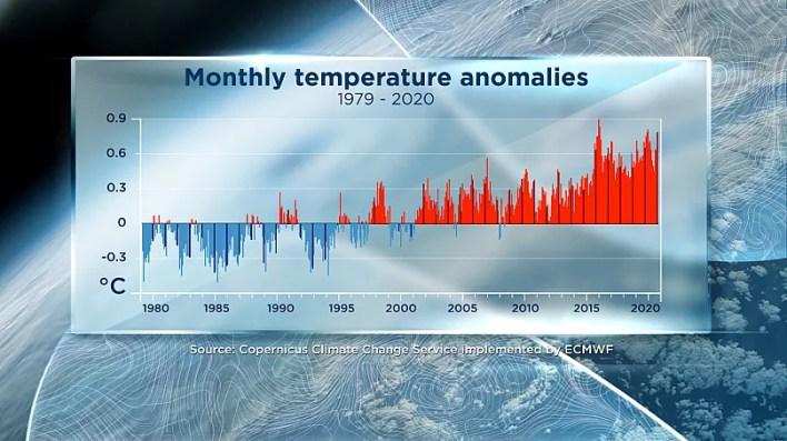 خدمة كوبرنيكوس لتغير المناخ