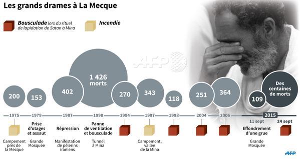 700 morts au pèlerinage à Mina