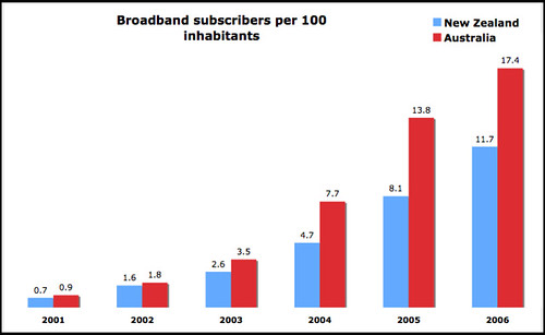 Broadband penetration NZ australia