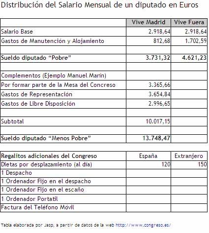 sueldo-diputados-congreso
