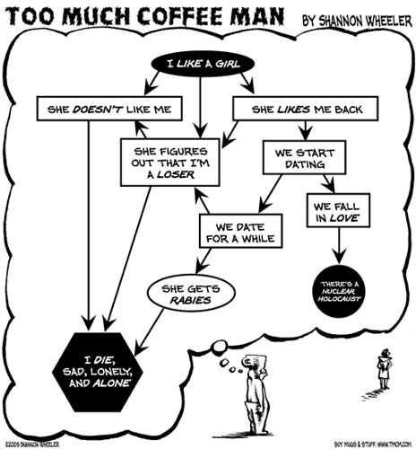 Too Much Coffee Man -