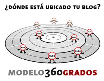 Modelo de innovación en blogs: 360°