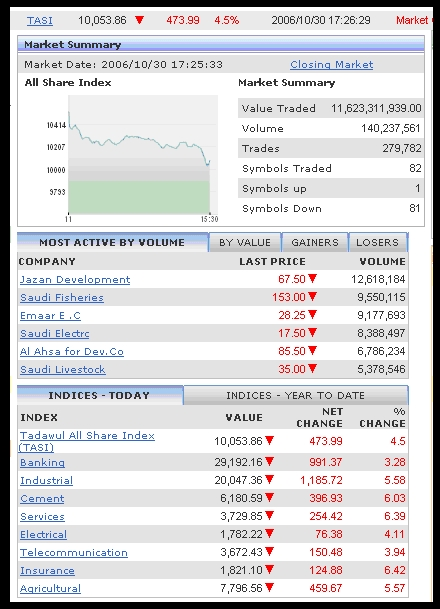 The Tadawul All Share Index (TASI) is down by 473.99 points.