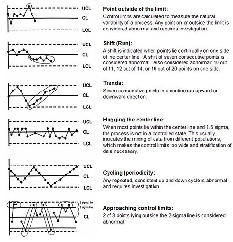 shmula.com, control charts, statistical process control