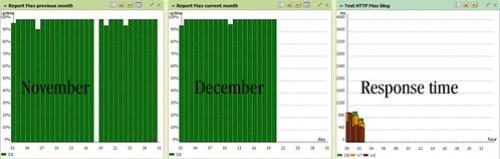 A Small Orange uptime November-December