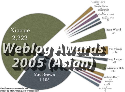 Weblog Awards 2005 (Asian category)