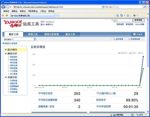 [新訊看板] Yahoo推出 Yahoo!奇摩站長工具,人氣分析精準可靠 2531407630_d030c06cf5