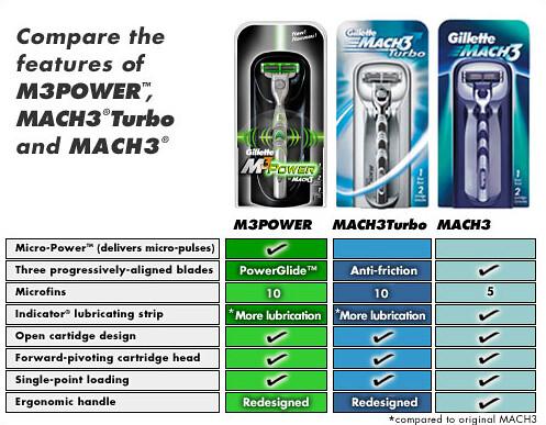 Gillete Mach 3 Comparison
