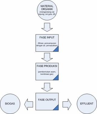 Diagram Alur Proses Produksi Biogas