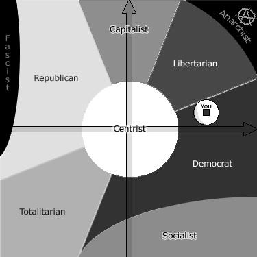 Political Test