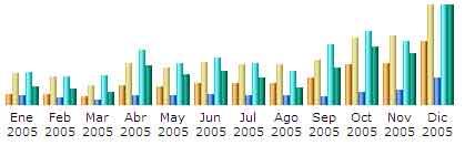 stats-2005