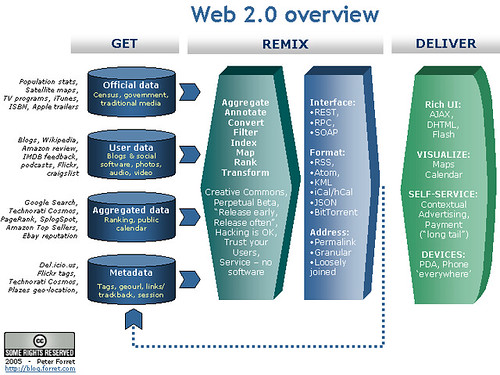 Web 2.0 overview - mememap