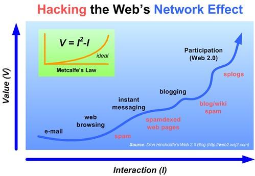 hackingthewebnetworkeffect