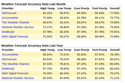 ForecastAdvisor summary of Mercer Island forecasts