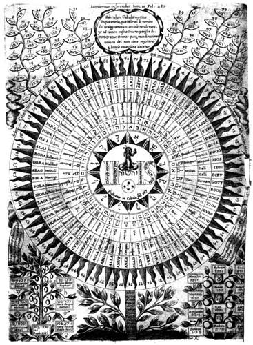 diagram_of_names_of_god