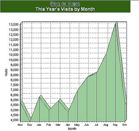 Estadisticas de Blog de Viajes, a octubre de 2005