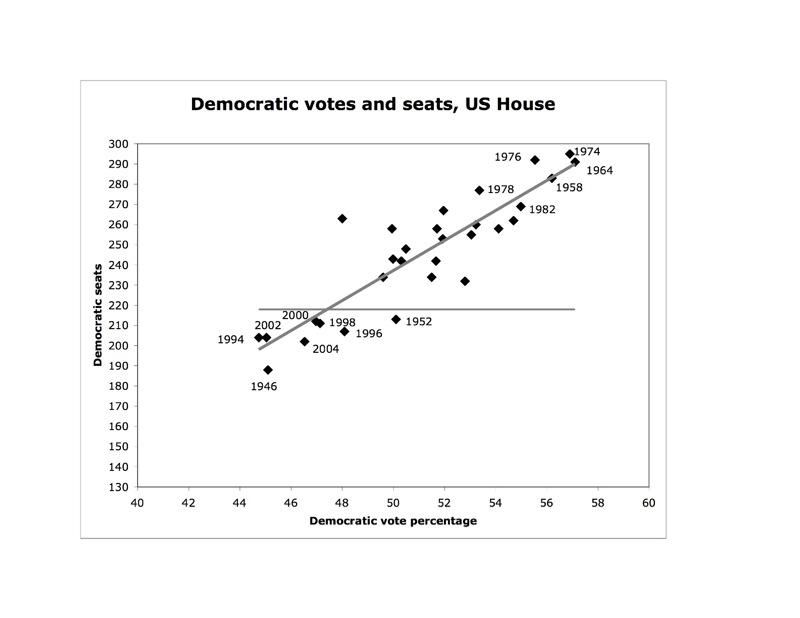 Dem votes-seats.jpg