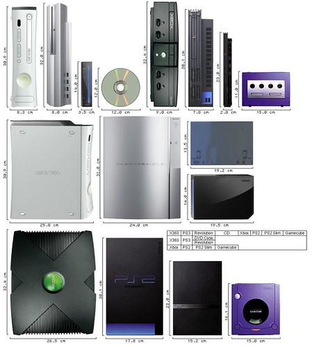 Current/Next-Gen System Size Comparison