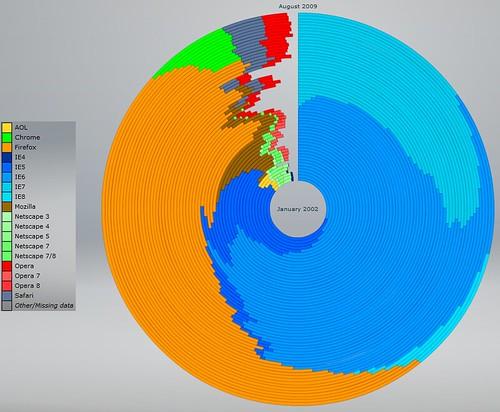 瀏覽器 PK,IE7 不敵 Firefox 讓出冠軍寶座 4209258900_381ab6b309