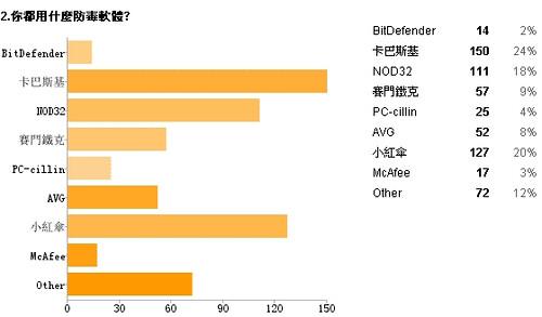 2009年 防毒軟體總排名(含下載點) 4231056154_cb0d6ca5c9