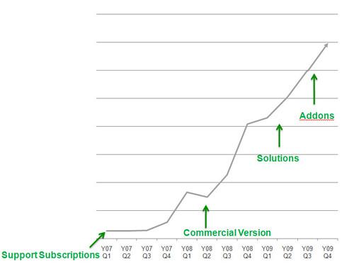 MindTouch Revenue Graph