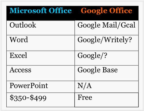 m Malik's Office Comparison