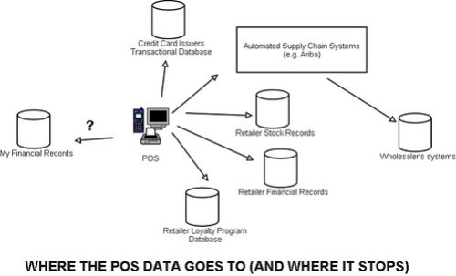 Where POS data goes (and where it stops)