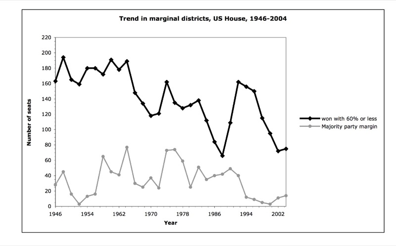 US House marginal graph.jpg
