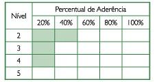 MMGP - Um modelo brasileiro de maturidade em gerenciamento de projetos (5/6)