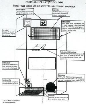 Refrigerators Parts: Appliances Parts