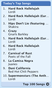 Lordi five times on the iTunes Music Store top list
