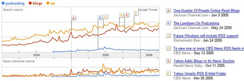Google Trends: RSS