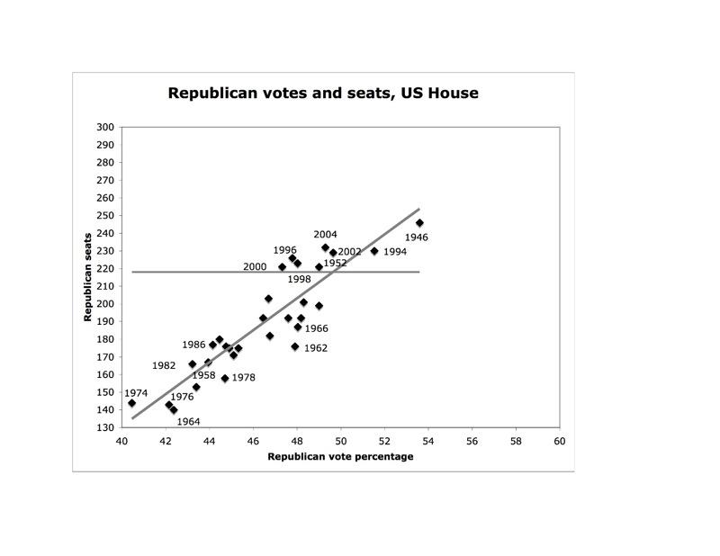 Rep_votes-seats.jpg