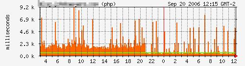 Immediate effect of WP-cache