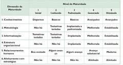 MMGP - Um modelo brasileiro de maturidade em gerenciamento de projetos (3/6)