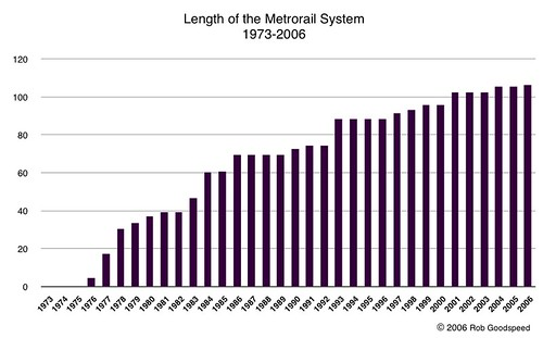 Growth of Washington, D.C., Metrorail System, 1973-2006