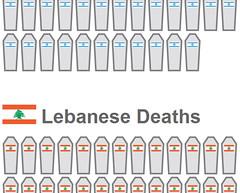Israeli & Lebanese Deaths
