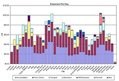 EuroTrip2006 - Expenses by City