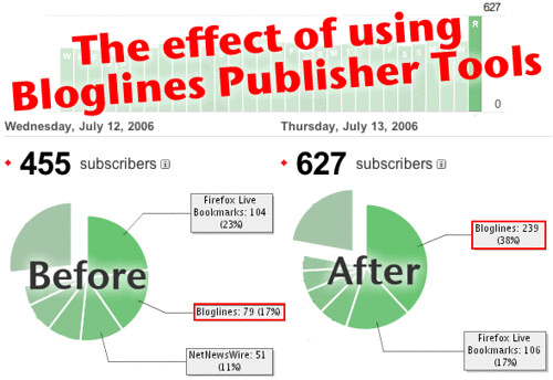 The effect of using Bloglines Publisher Tools
