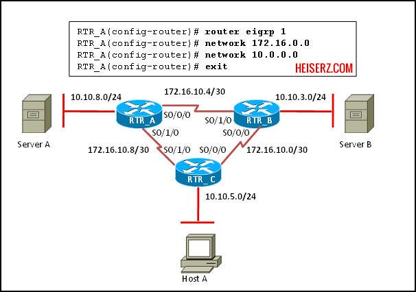 6841461497 f4a7d85ee7 z ERouting Final Exam CCNA 2 4.0 2012 100%
